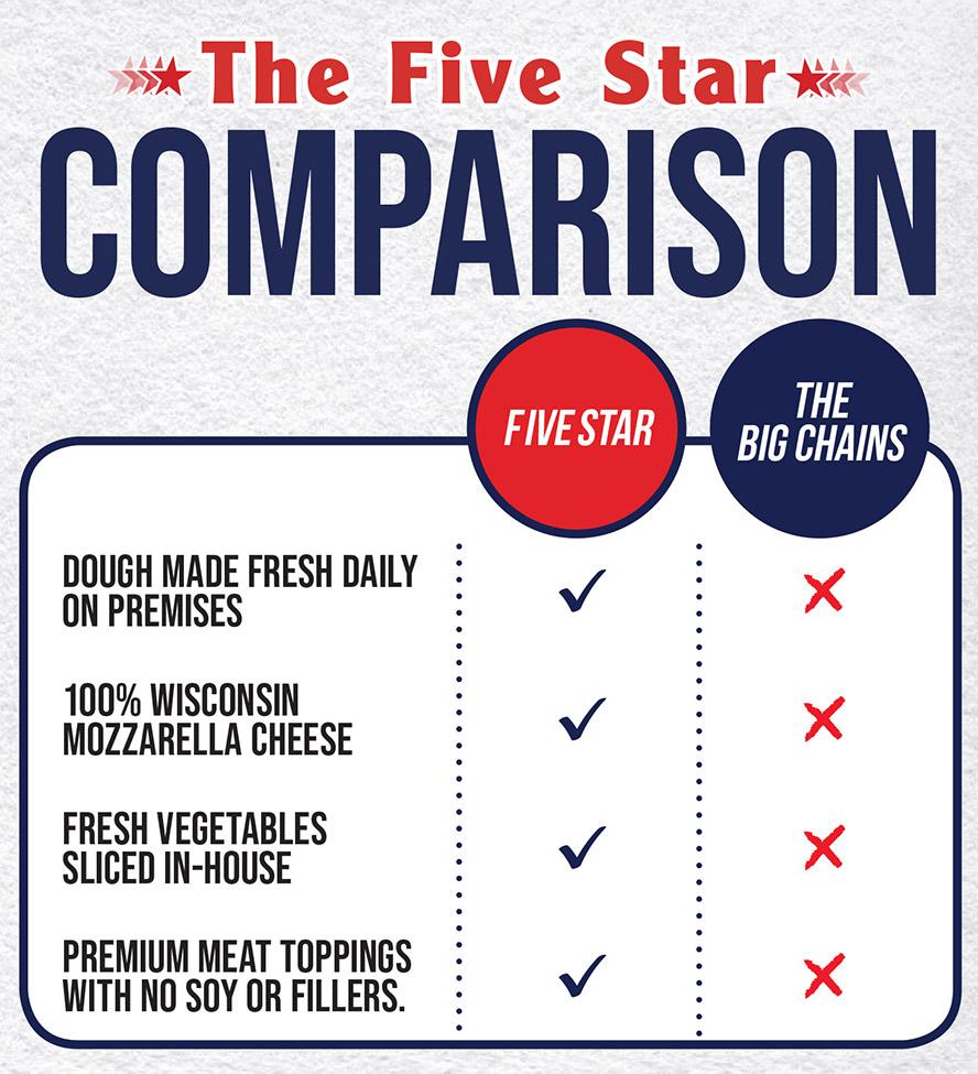 ormond-menu-comparison